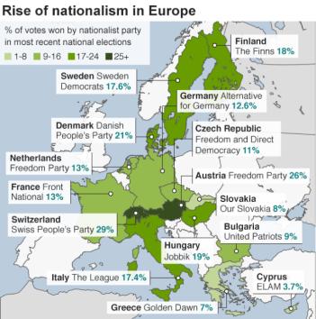Rise Nationalism